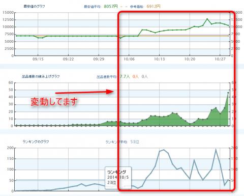 モノレート(旧Amashow)変動グラフ