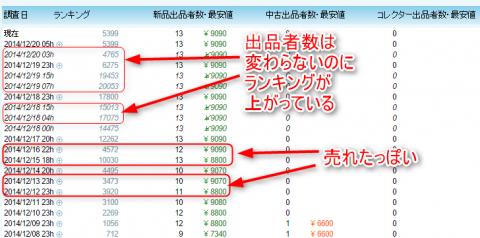 モノレートのランキングと出品者数の変動