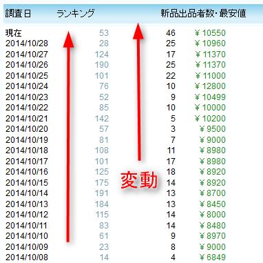 モノレート(旧Amashow)で相場の変動を数値で確認