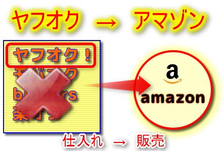 (電脳せどり)ヤフオク!仕入れ→アマゾン販売