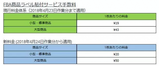 FBA商品ラベル貼付サービス手数料